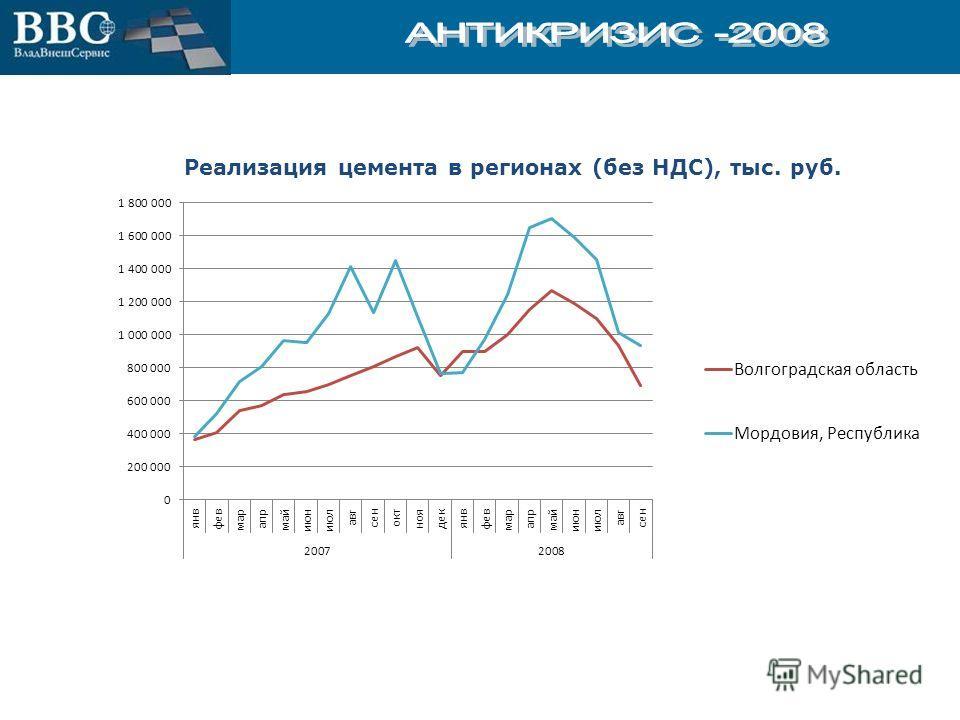 Реализация цемента в регионах (без НДС), тыс. руб.