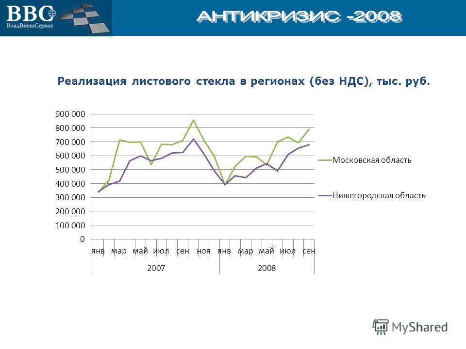 Реализация листового стекла в регионах (без НДС), тыс. руб.