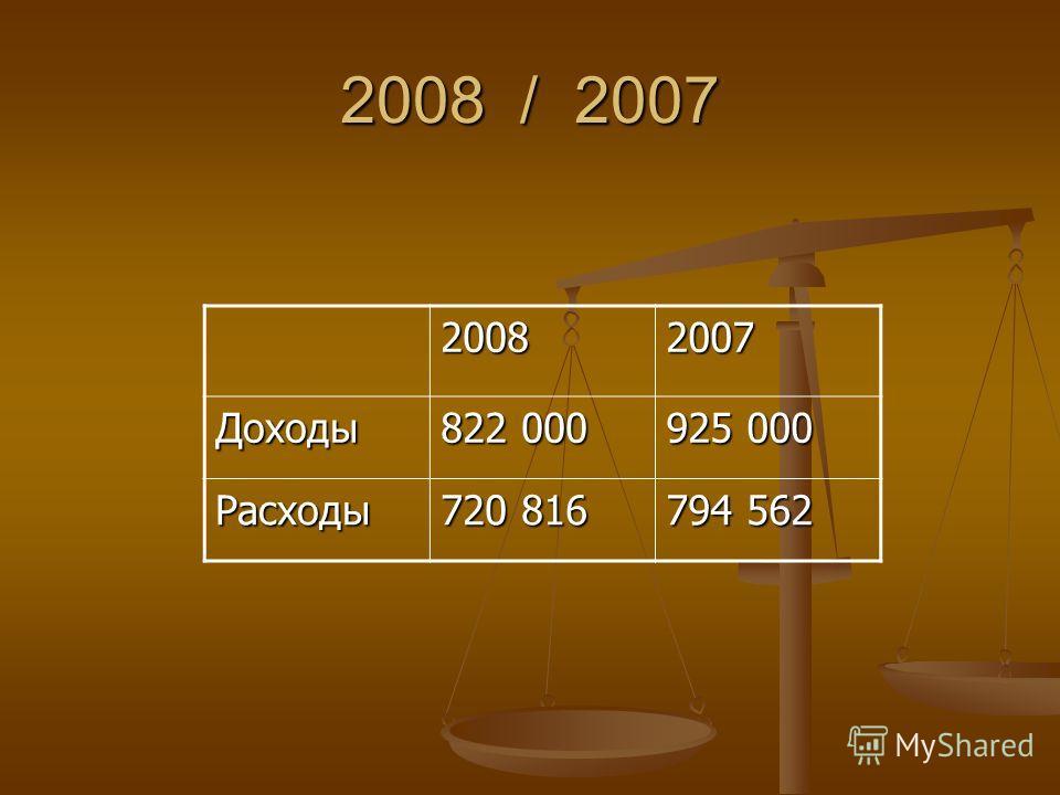 2008 / 2007 20082007 Доходы 822 000 925 000 Расходы 720 816 794 562