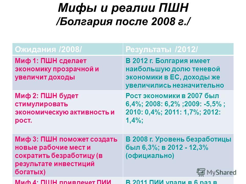 Мифы и реалии ПШН /Болгария после 2008 г./ Ожидания /2008/Результаты /2012/ Миф 1: ПШН сделает экономику прозрачной и увеличит доходы В 2012 г. Болгария имеет наибольшую долю теневой экономики в ЕС, доходы же увеличились незначительно Миф 2: ПШН буде