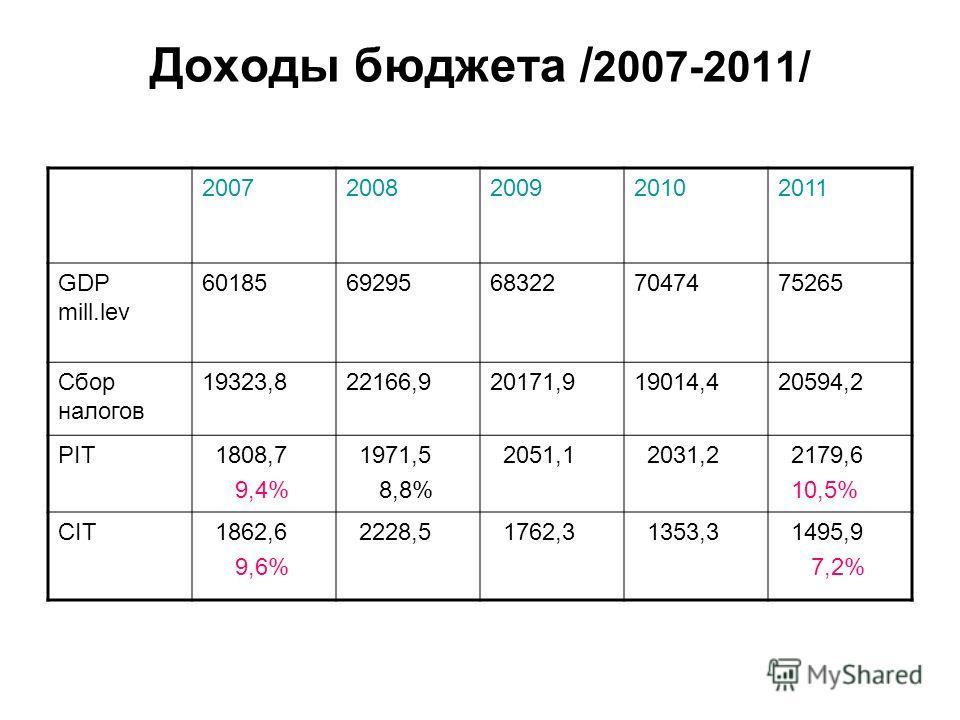Доходы бюджета / 2007-2011/ 20072008200920102011 GDP mill.lev 6018569295683227047475265 Сбор налогов 19323,822166,920171,919014,420594,2 PIT 1808,7 9,4% 1971,5 8,8% 2051,1 2031,2 2179,6 10,5% CIT 1862,6 9,6% 2228,5 1762,3 1353,3 1495,9 7,2%