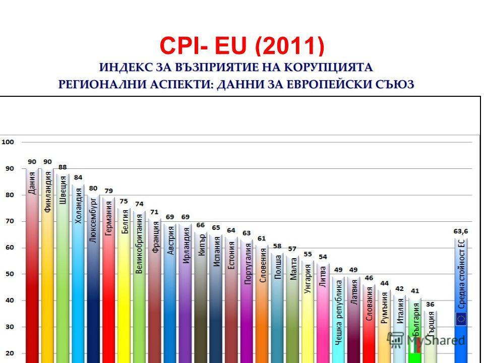 CPI- EU (2011)