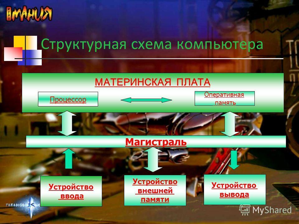 Структурная схема компьютера Устройство внешней памяти Устройство вывода МАТЕРИНСКАЯ ПЛАТА Процессор Оперативная память Магистраль Устройство ввода