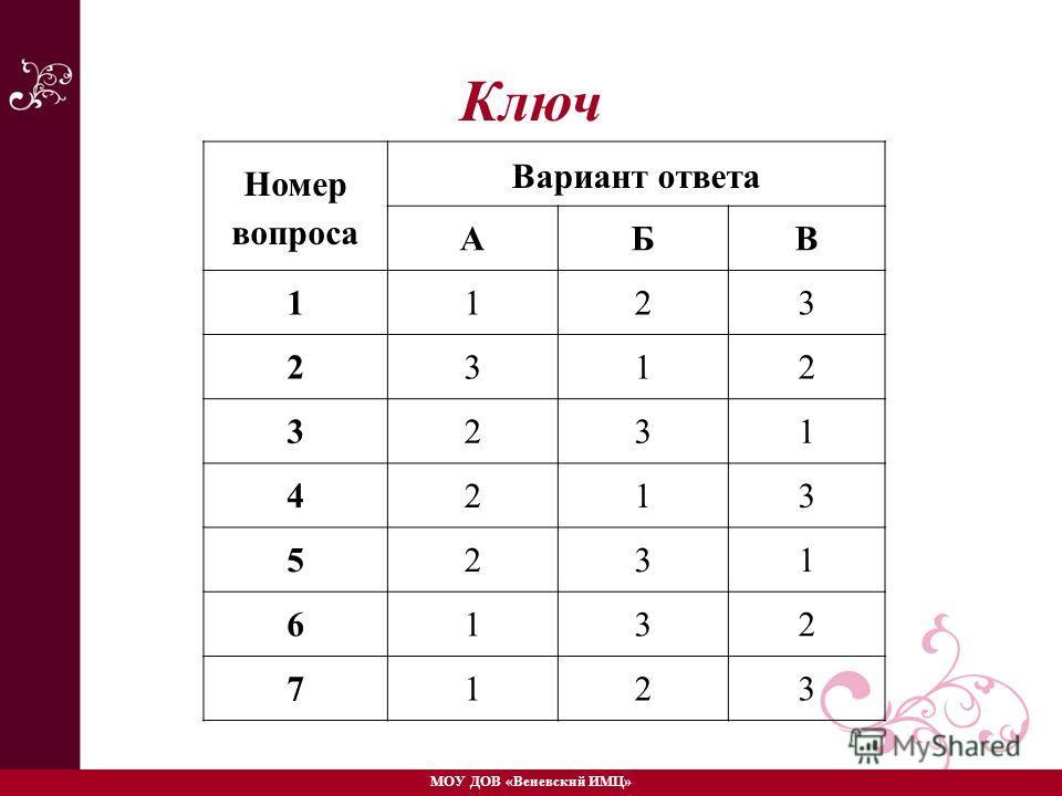 Ключ Номер вопроса Вариант ответа АБВ 1123 2312 3231 4213 5231 6132 7123 МОУ ДОВ «Веневский ИМЦ»