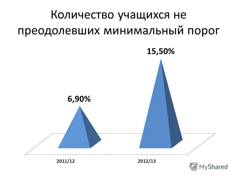 Количество учащихся не преодолевших минимальный порог