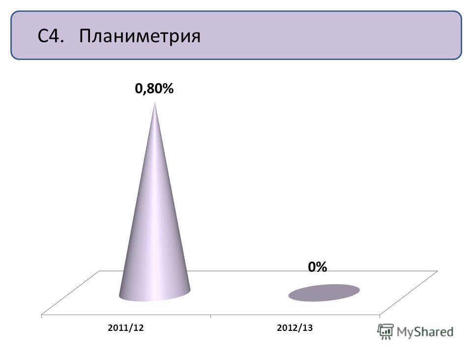 С4. Планиметрия