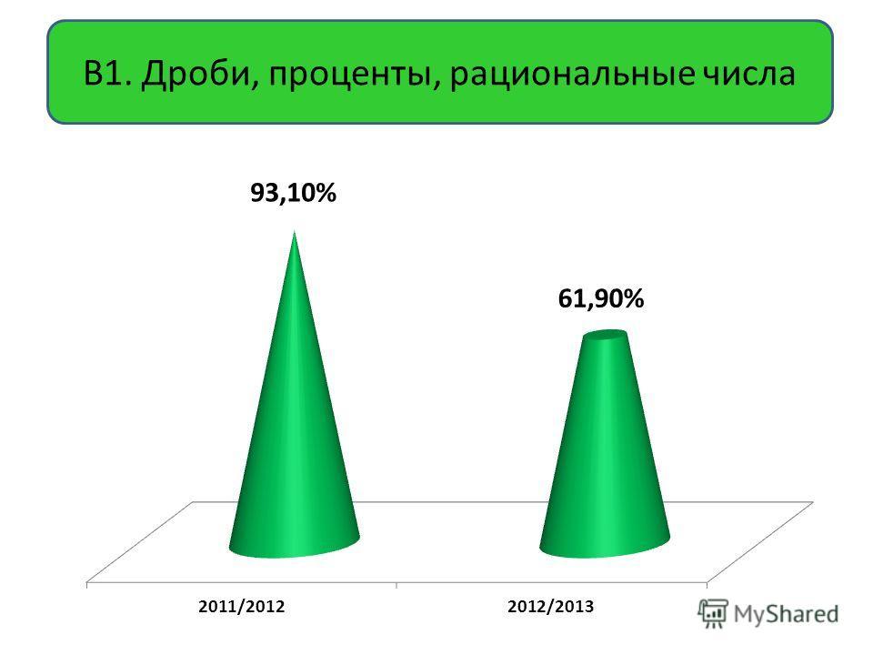В1. Дроби, проценты, рациональные числа
