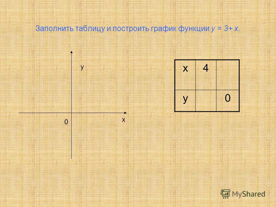 Заполнить таблицу и построить график функции у = 3+ х. х4 у0 х 0 у