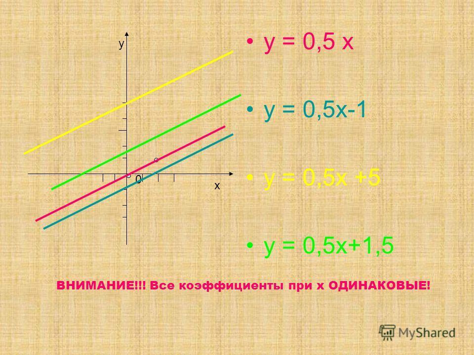 у = 0,5 х у = 0,5х-1 у = 0,5х +5 у = 0,5х+1,5 0 х у ВНИМАНИЕ!!! Все коэффициенты при х ОДИНАКОВЫЕ!