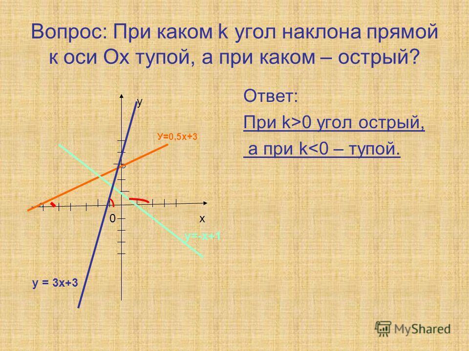 Вопрос: При каком k угол наклона прямой к оси Ох тупой, а при каком – острый? Ответ: При k>0 угол острый, а при k