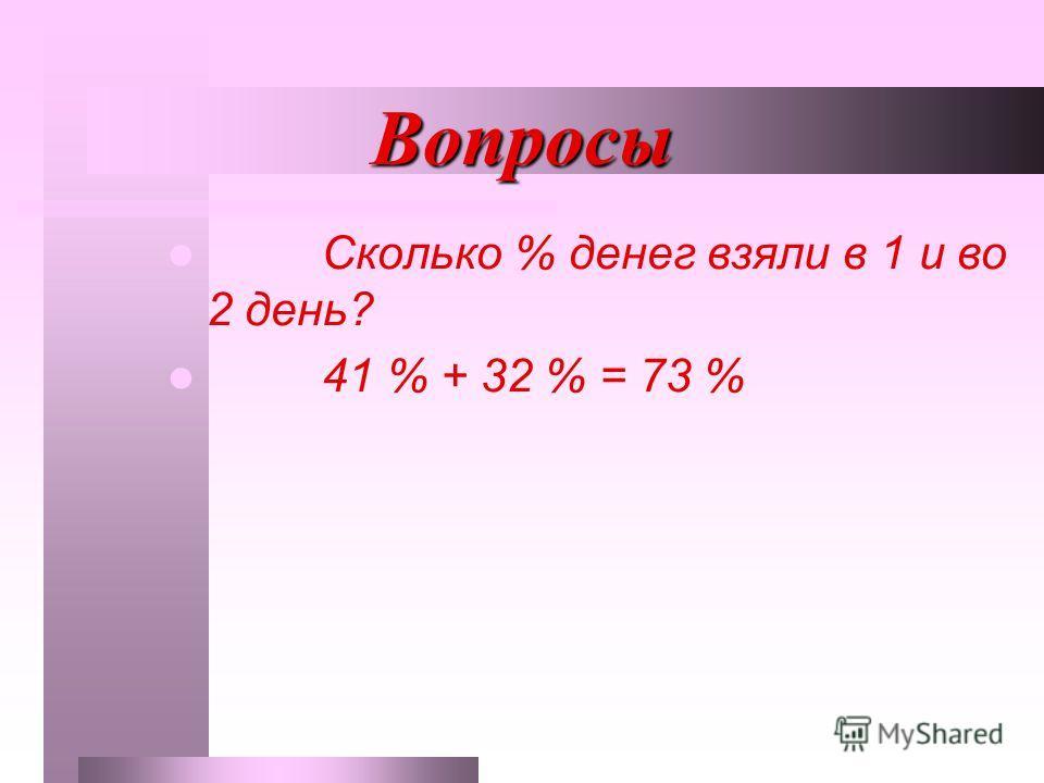 Вопросы Сколько % денег взяли в 1 и во 2 день? 41 % + 32 % = 73 %
