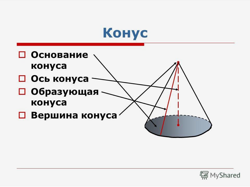 Основание конуса Ось конуса Образующая конуса Вершина конуса