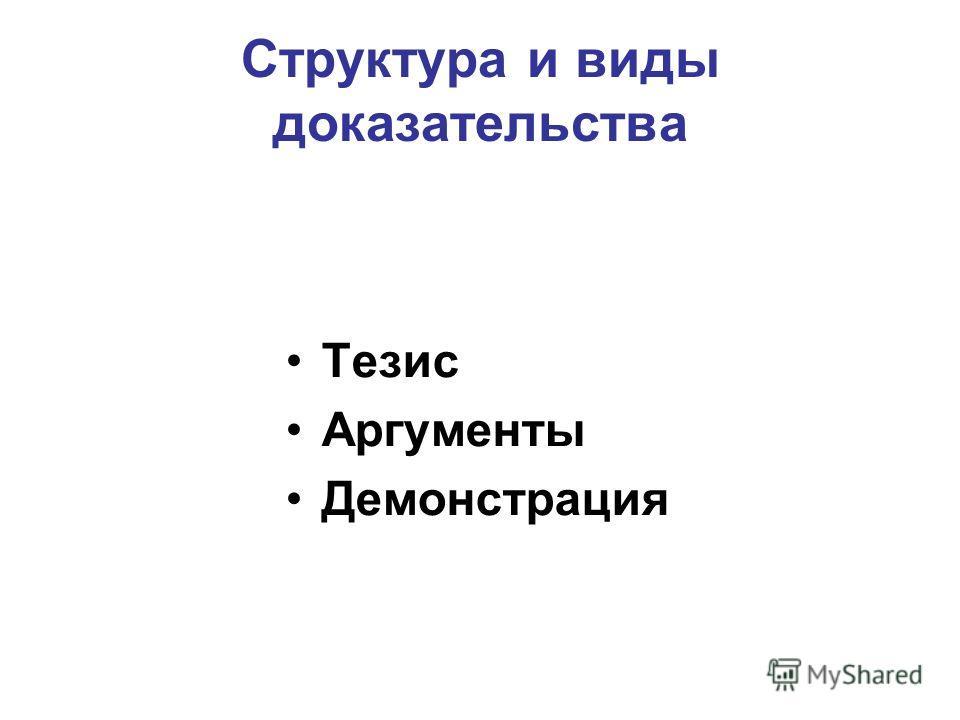 Структура и виды доказательства Тезис Аргументы Демонстрация