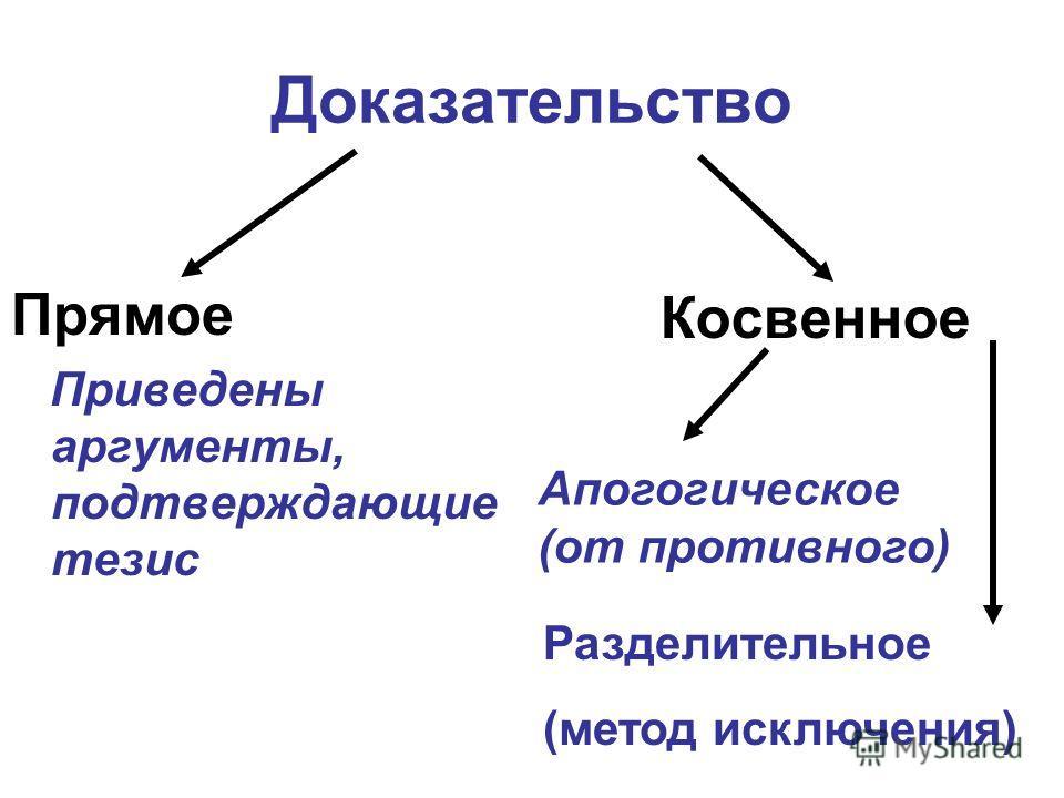 Доказательство Прямое Приведены аргументы, подтверждающие тезис Косвенное Апогогическое(от противного) Разделительное (метод исключения)