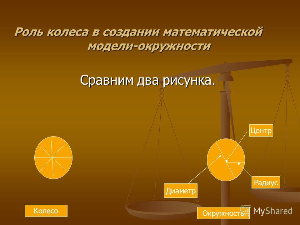 Сравним два рисунка. Центр Радиус Диаметр Колесо Окружность Роль колеса в создании математической модели-окружности
