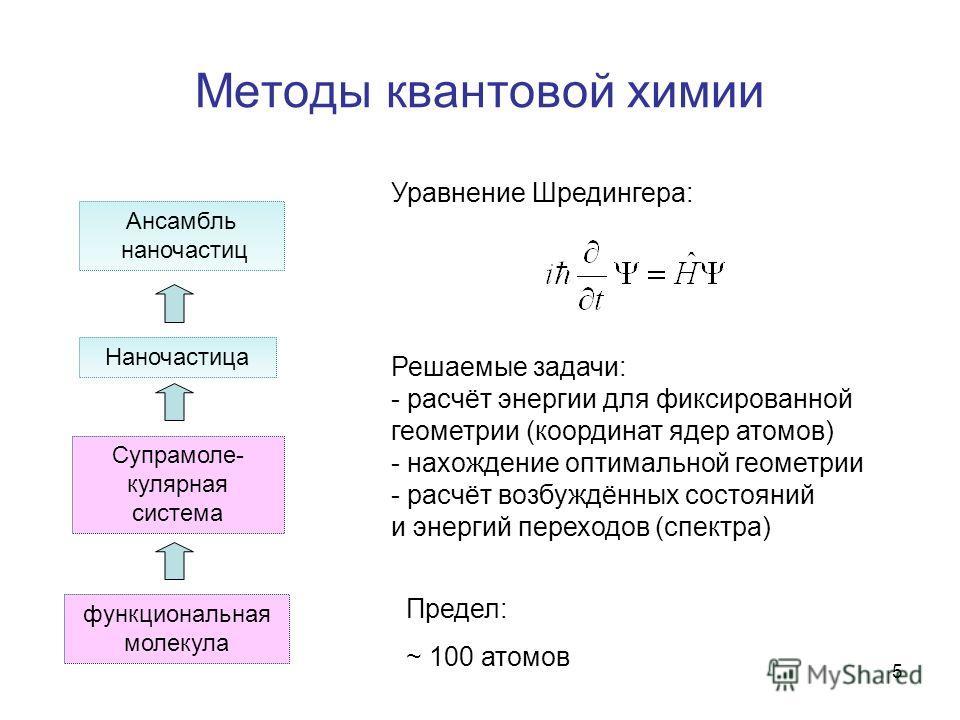 5 Методы квантовой химии функциональная молекула Супрамоле- кулярная система Наночастица Ансамбль наночастиц Уравнение Шредингера: Решаемые задачи: - расчёт энергии для фиксированной геометрии (координат ядер атомов) - нахождение оптимальной геометри