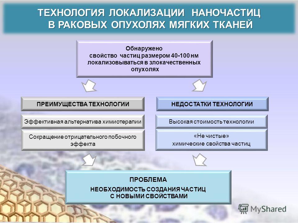 ТЕХНОЛОГИЯ ЛОКАЛИЗАЦИИ НАНОЧАСТИЦ В РАКОВЫХ ОПУХОЛЯХ МЯГКИХ ТКАНЕЙ В РАКОВЫХ ОПУХОЛЯХ МЯГКИХ ТКАНЕЙ Обнаружено свойство частиц размером 40-100 нм локализовываться в злокачественных опухолях ПРЕИМУЩЕСТВА ТЕХНОЛОГИИНЕДОСТАТКИ ТЕХНОЛОГИИ ПРОБЛЕМА НЕОБХО