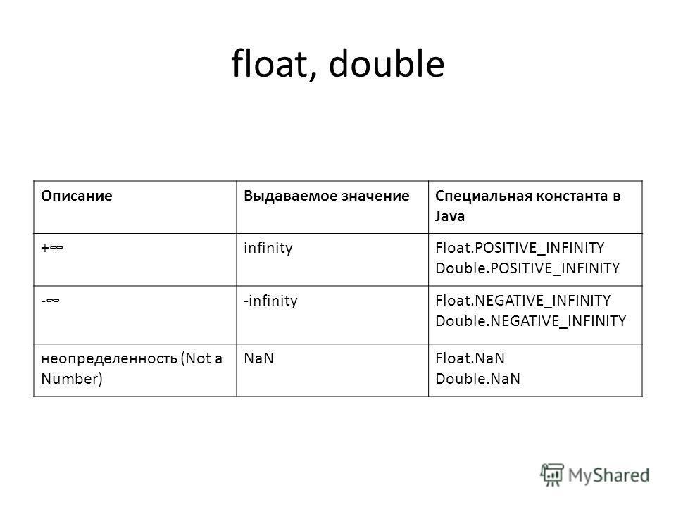 float, double ОписаниеВыдаваемое значениеСпециальная константа в Java +infinityFloat.POSITIVE_INFINITY Double.POSITIVE_INFINITY --infinityFloat.NEGATIVE_INFINITY Double.NEGATIVE_INFINITY неопределенность (Not a Number) NaNFloat.NaN Double.NaN