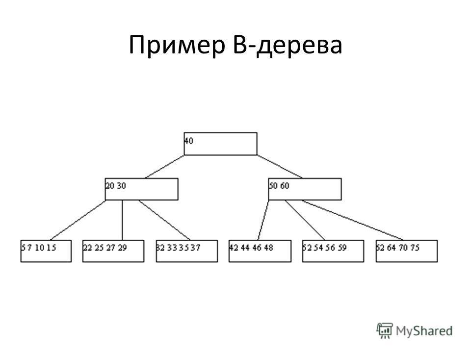 Пример В-дерева