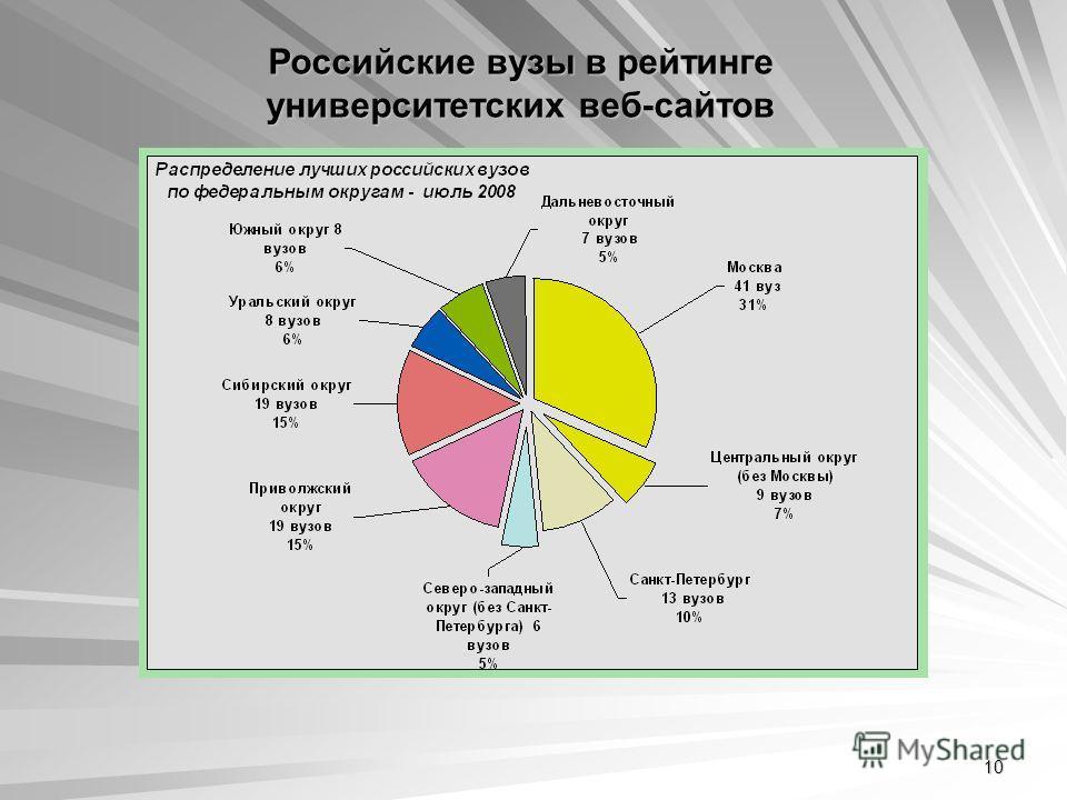 10 Российские вузы в рейтинге университетских веб-сайтов