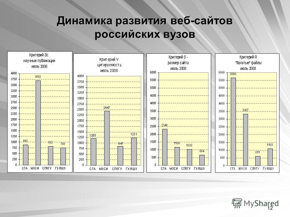12 Динамика развития веб-сайтов российских вузов