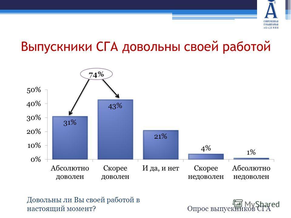 Выпускники СГА довольны своей работой Опрос выпускников СГА 74% Довольны ли Вы своей работой в настоящий момент?