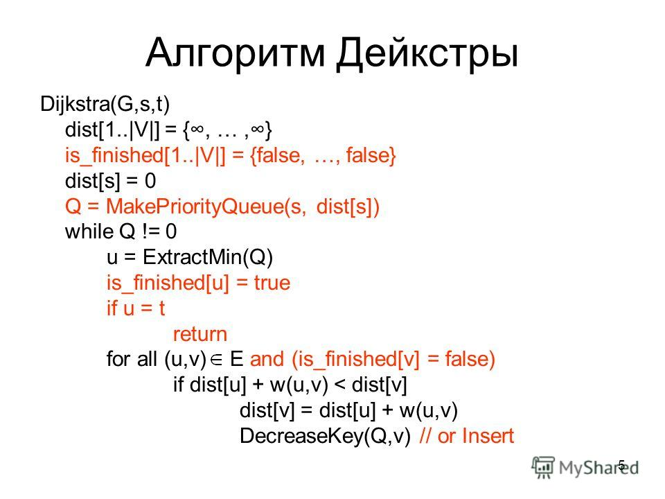 5 Алгоритм Дейкстры Dijkstra(G,s,t) dist[1..|V|] = {, …,} is_finished[1..|V|] = {false, …, false} dist[s] = 0 Q = MakePriorityQueue(s, dist[s]) while Q != 0 u = ExtractMin(Q) is_finished[u] = true if u = t return for all (u,v) E and (is_finished[v] =