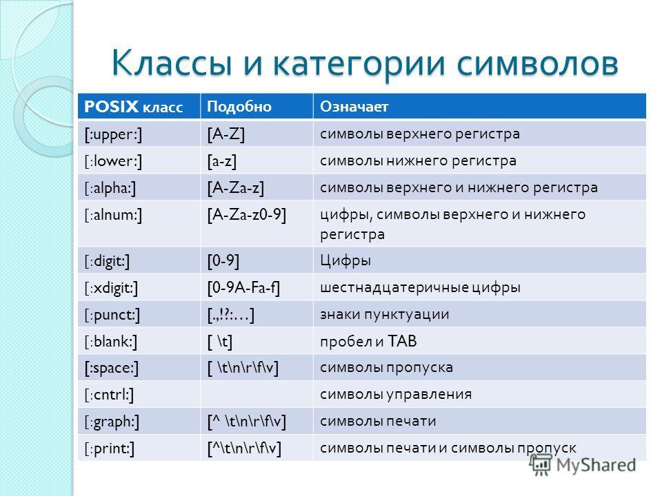 Классы и категории символов POSIX классПодобноОзначает [:upper:][A-Z] символы верхнего регистра [:lower:][a-z] символы нижнего регистра [:alpha:][A-Za-z] символы верхнего и нижнего регистра [:alnum:][A-Za-z0-9] цифры, символы верхнего и нижнего регис