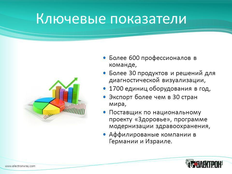 www.electronxray.com Ключевые показатели Более 600 профессионалов в команде, Более 30 продуктов и решений для диагностической визуализации, 1700 единиц оборудования в год, Экспорт более чем в 30 стран мира, Поставщик по национальному проекту «Здоровь