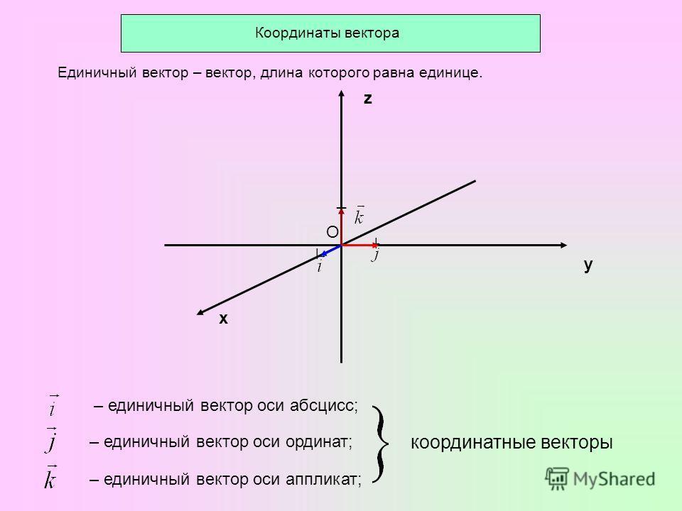 Координаты вектора О ׀ ¯ ׀ у х z Единичный вектор – вектор, длина которого равна единице. – единичный вектор оси абсцисс; – единичный вектор оси ординат; – единичный вектор оси аппликат; координатные векторы