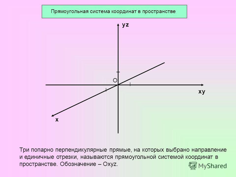 Прямоугольная система координат в пространстве О х ׀ ¯ у ׀ у х z Три попарно перпендикулярные прямые, на которых выбрано направление и единичные отрезки, называются прямоугольной системой координат в пространстве. Обозначение – Oxyz.