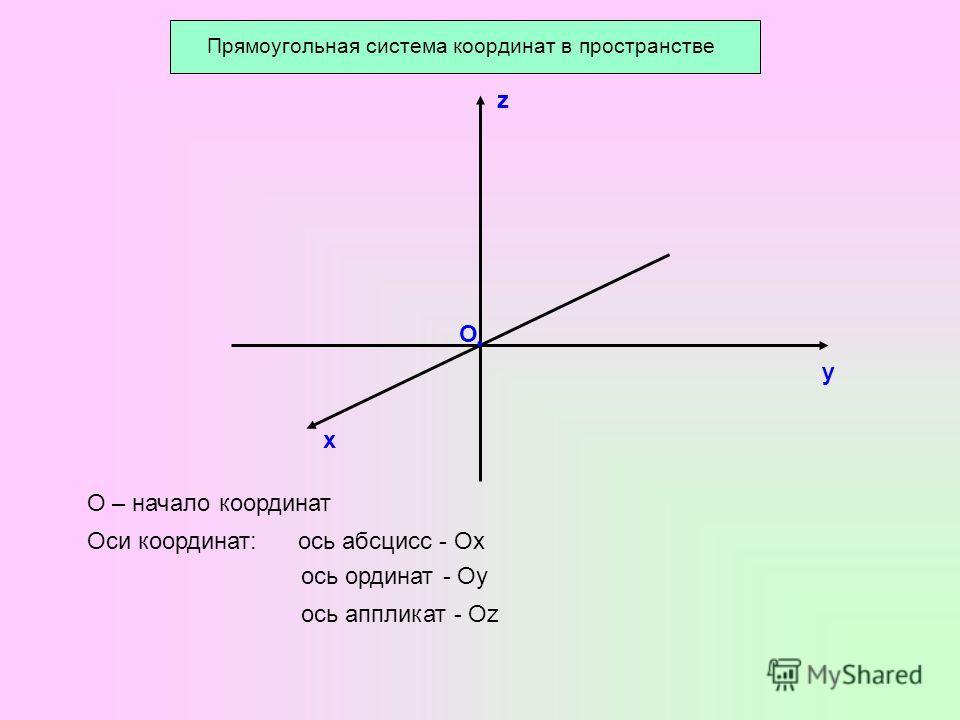 О у х z О – начало координат Оси координат:ось абсцисс - Ох ось ординат - Оу ось аппликат - Оz ·