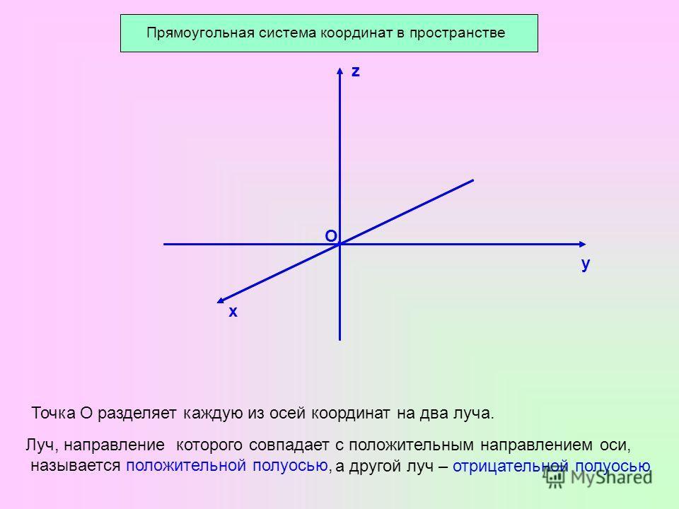 О у х z · Точка О разделяет каждую из осей координат на два луча. Луч, направление которого совпадает с положительным направлением оси, называется положительной полуосью, а другой луч – отрицательной полуосью