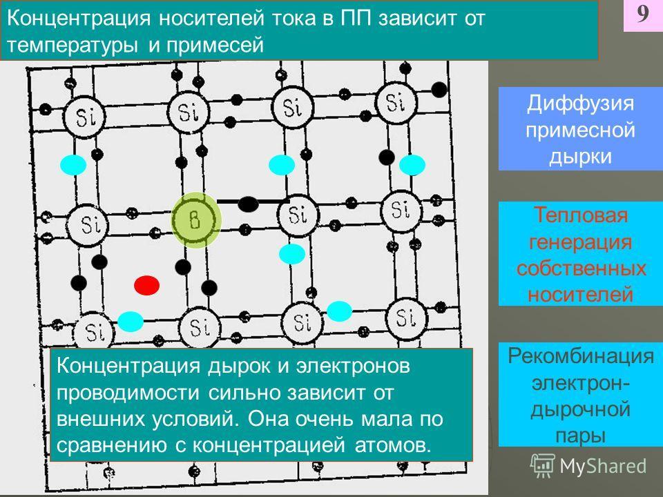 9 Диффузия примесной дырки Тепловая генерация собственных носителей Рекомбинация электрон- дырочной пары Концентрация носителей тока в ПП зависит от температуры и примесей Концентрация дырок и электронов проводимости сильно зависит от внешних условий