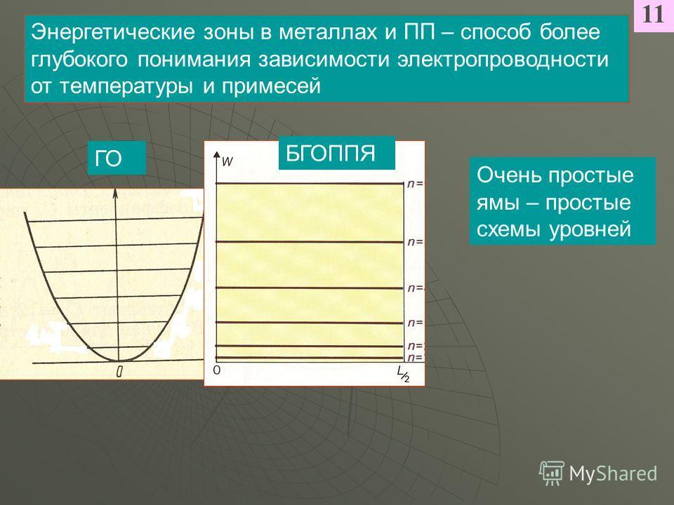 Энергетические зоны в металлах и ПП – способ более глубокого понимания зависимости электропроводности от температуры и примесей Очень простые ямы – простые схемы уровней 11 ГО БГОППЯ