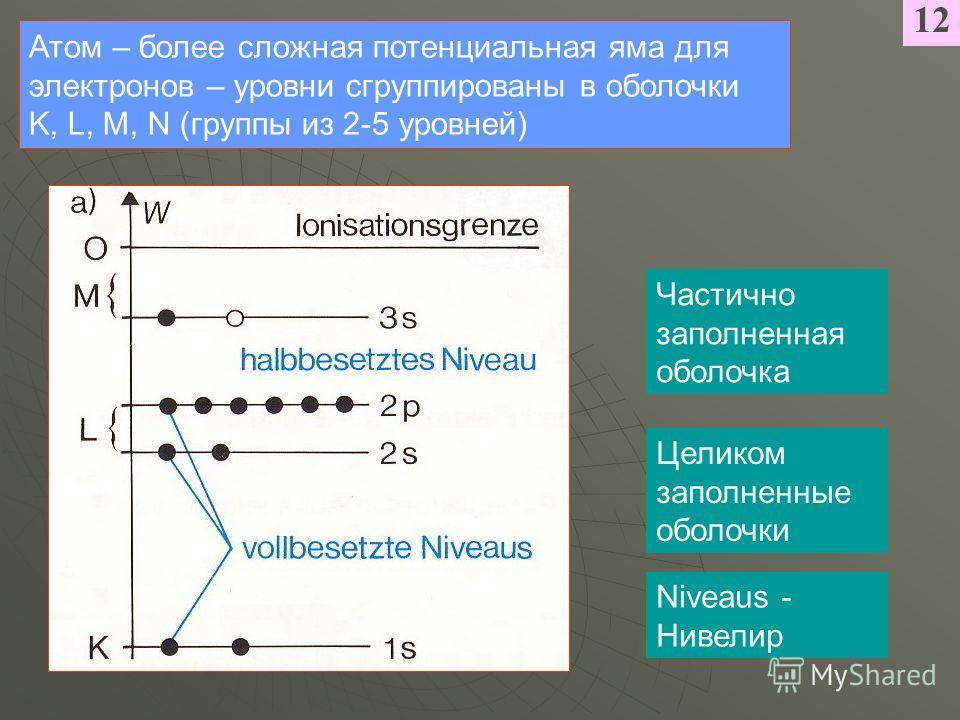 12 Атом – более сложная потенциальная яма для электронов – уровни сгруппированы в оболочки K, L, M, N (группы из 2-5 уровней) Целиком заполненные оболочки Частично заполненная оболочка Niveaus - Нивелир
