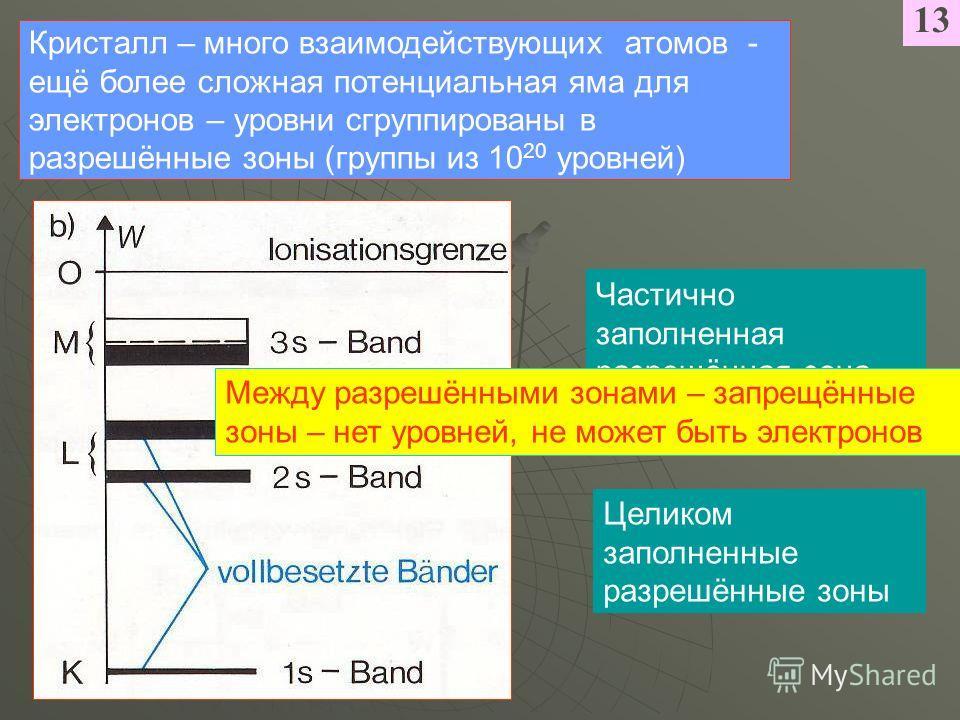 13 Кристалл – много взаимодействующих атомов - ещё более сложная потенциальная яма для электронов – уровни сгруппированы в разрешённые зоны (группы из 10 20 уровней) Целиком заполненные разрешённые зоны Частично заполненная разрешённая зона Между раз