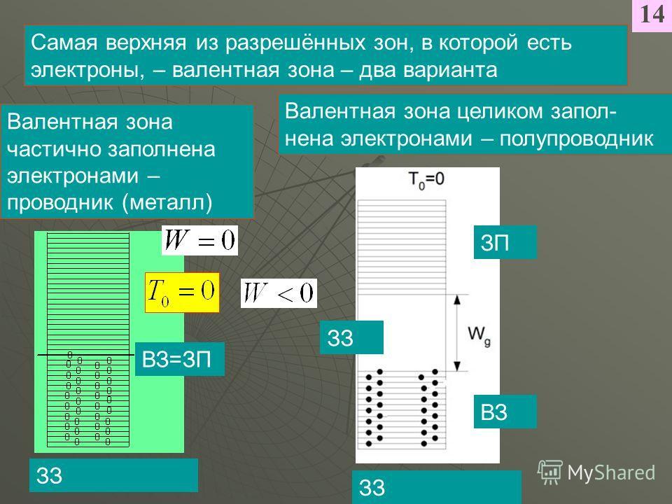 1414 Самая верхняя из разрешённых зон, в которой есть электроны, – валентная зона – два варианта Валентная зона частично заполнена электронами – проводник (металл) ЗЗ Валентная зона целиком запол- нена электронами – полупроводник ЗЗ ВЗ=ЗП ВЗ ЗП