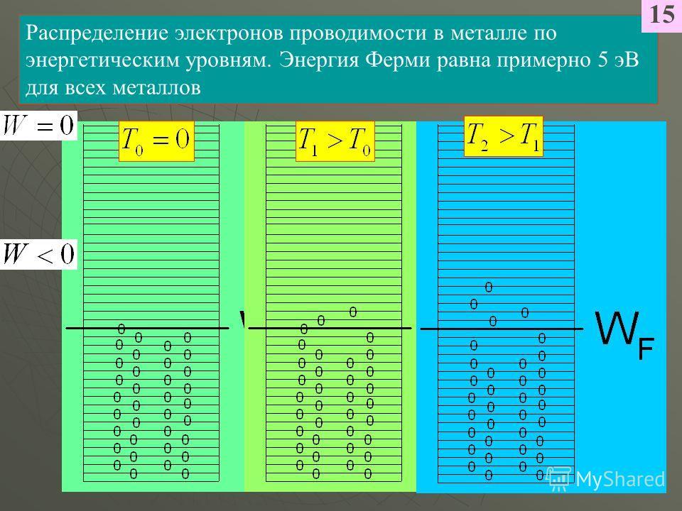 Распределение электронов проводимости в металле по энергетическим уровням. Энергия Ферми равна примерно 5 эВ для всех металлов 15