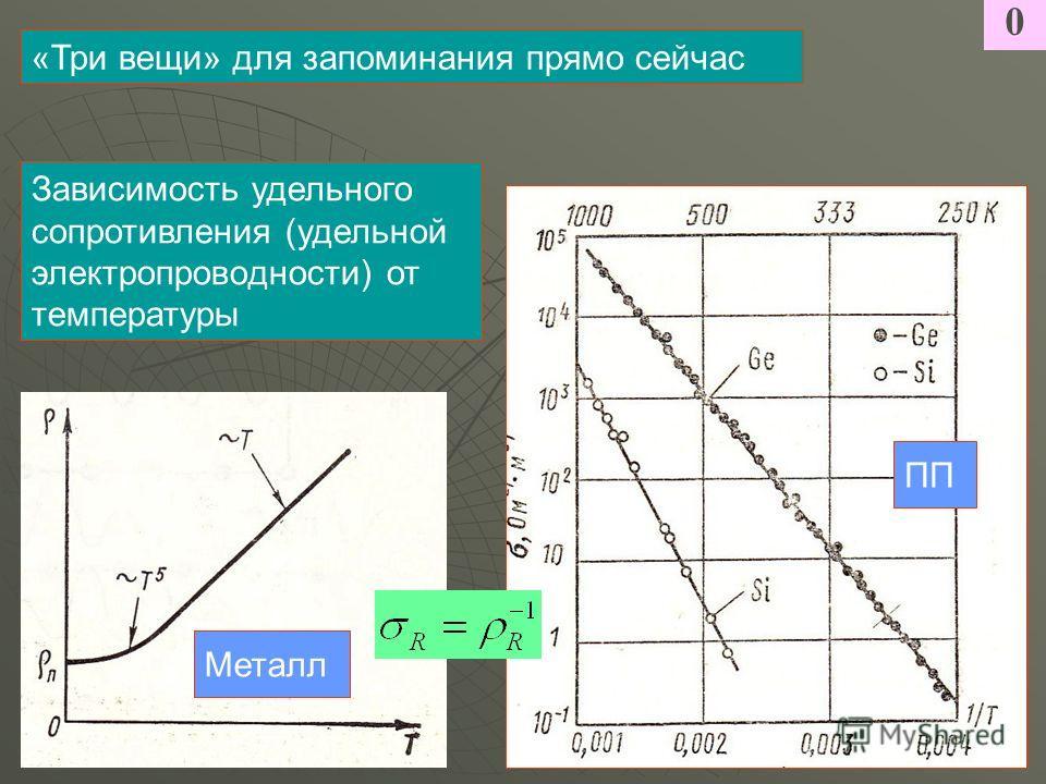 0 «Три вещи» для запоминания прямо сейчас Зависимость удельного сопротивления (удельной электропроводности) от температуры Металл ПП