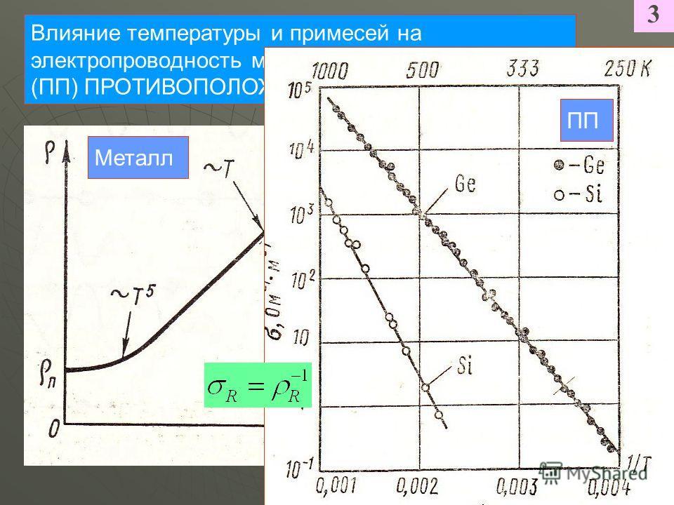 3 Влияние температуры и примесей на электропроводность металлов и полупроводников (ПП) ПРОТИВОПОЛОЖНО Металл ПП