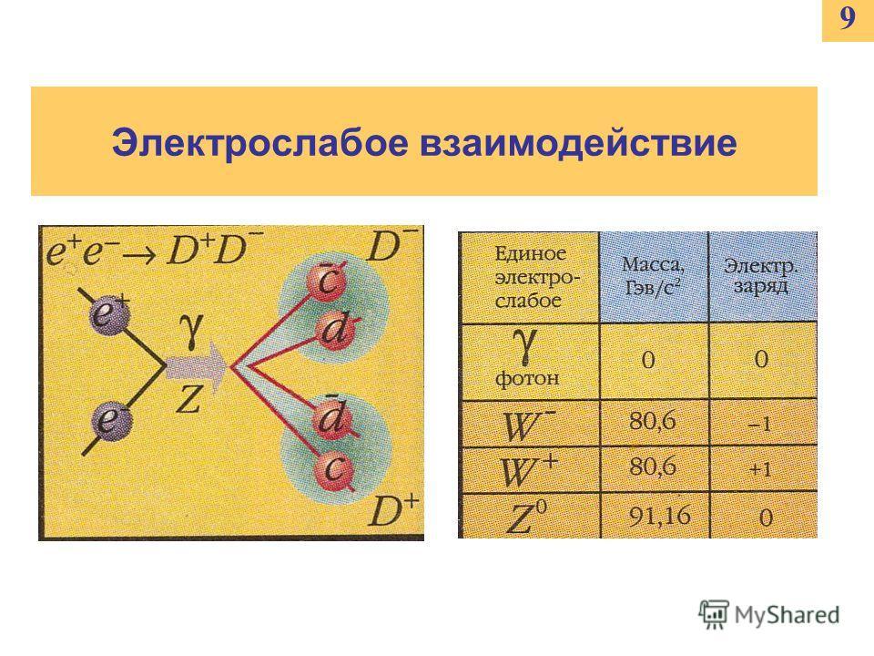 Электрослабое взаимодействие 9