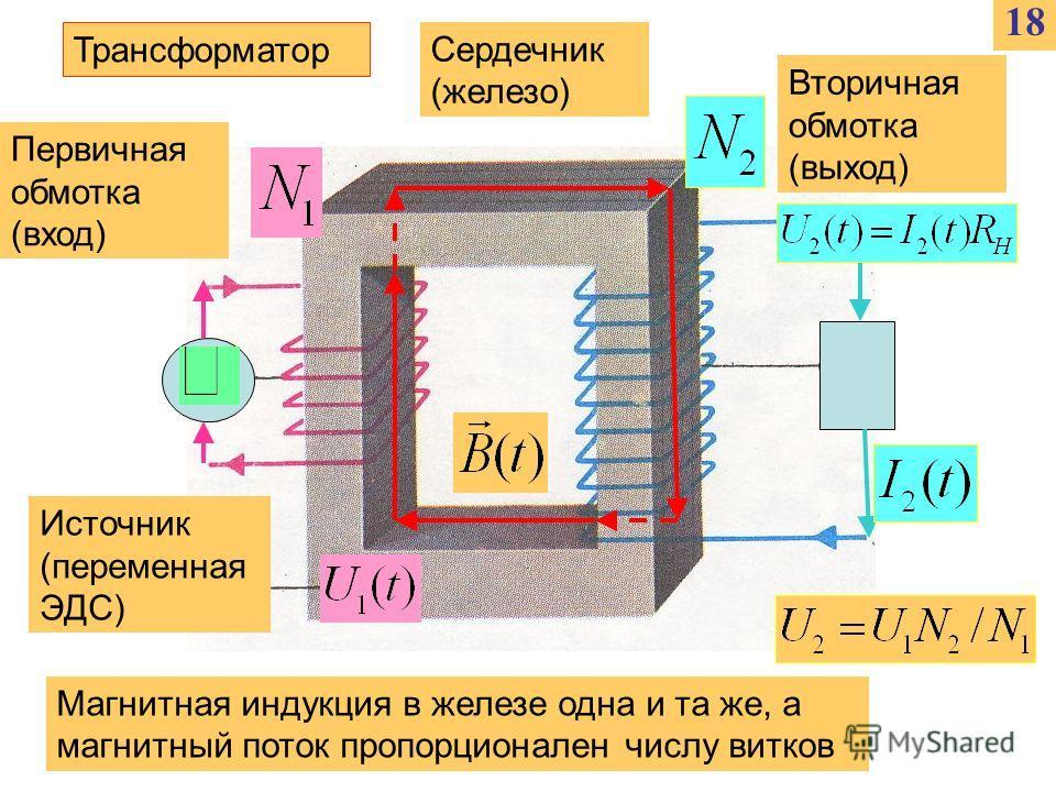 1818 Трансформатор Первичная обмотка (вход) Вторичная обмотка (выход) Источник (переменная ЭДС) Сердечник (железо) Магнитная индукция в железе одна и та же, а магнитный поток пропорционален числу витков