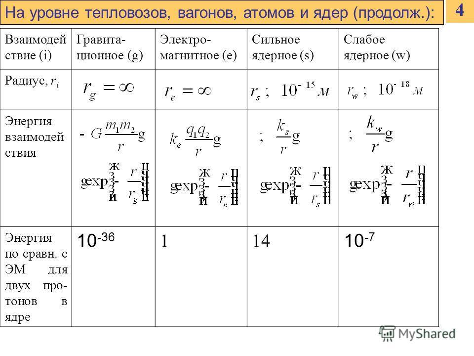 4 На уровне тепловозов, вагонов, атомов и ядер (продолж.): Взаимодей ствие (i) Гравита- ционное (g) Электро- магнитное (e) Сильное ядерное (s) Слабое ядерное (w) Радиус, r i Энергия взаимодей ствия Энергия по сравн. с ЭМ для двух про- тонов в ядре 10