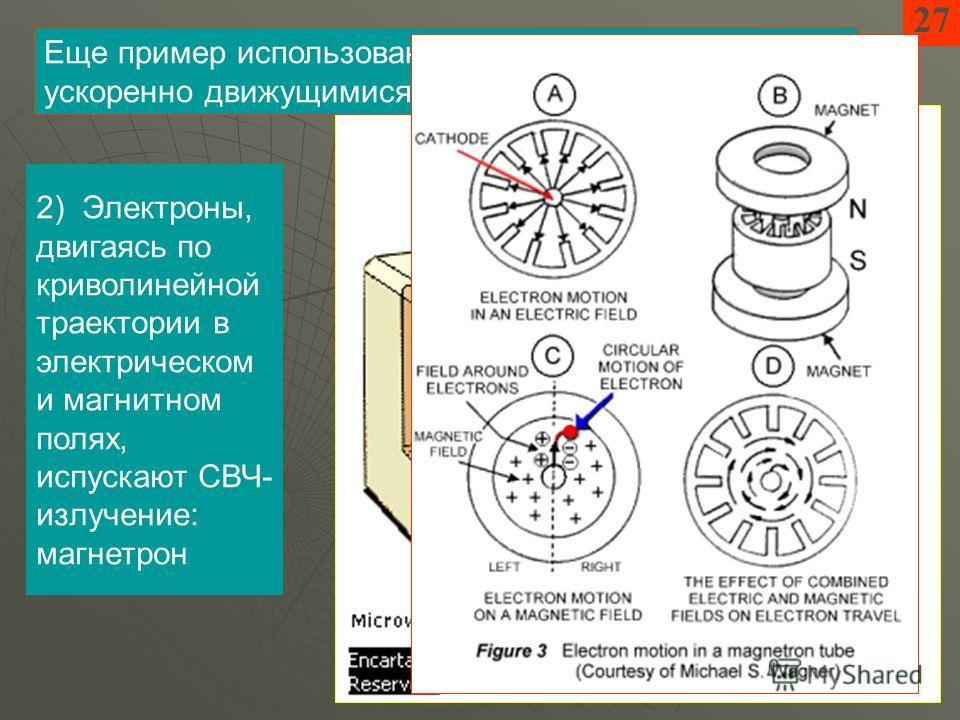 27 2) Электроны, двигаясь по криволинейной траектории в электрическом и магнитном полях, испускают СВЧ- излучение: магнетрон Еще пример использования генерации ЭМИ ускоренно движущимися заряженными частицами