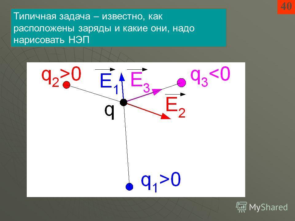 40 Типичная задача – известно, как расположены заряды и какие они, надо нарисовать НЭП