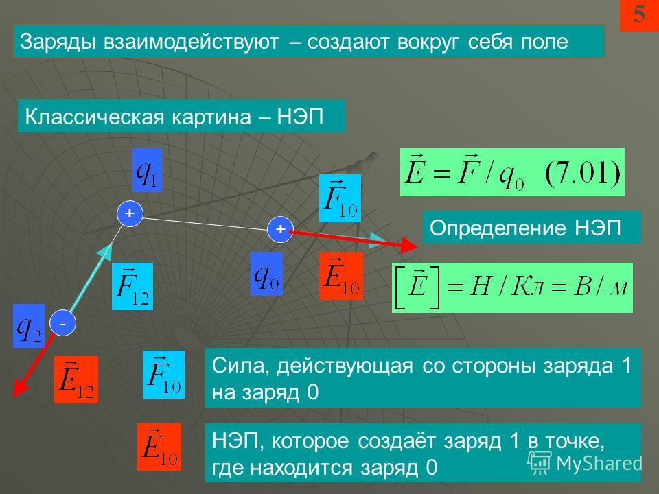 5 Заряды взаимодействуют – создают вокруг себя поле Определение НЭП Классическая картина – НЭП + + - Сила, действующая со стороны заряда 1 на заряд 0 НЭП, которое создаёт заряд 1 в точке, где находится заряд 0