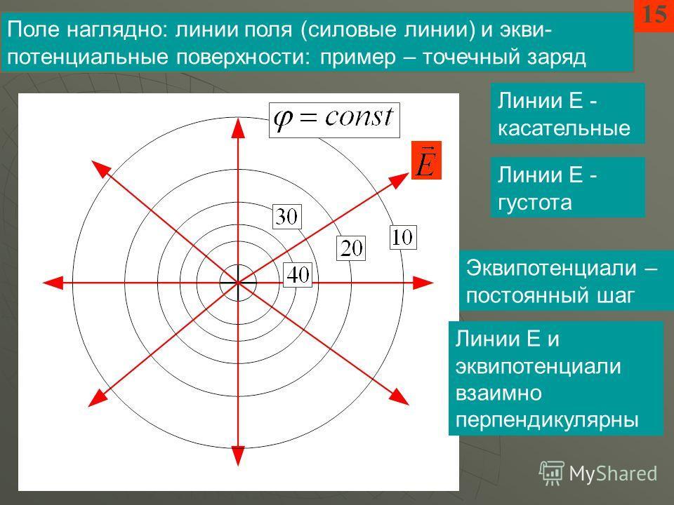 15 Поле наглядно: линии поля (силовые линии) и экви- потенциальные поверхности: пример – точечный заряд Линии Е - касательные Линии Е - густота Эквипотенциали – постоянный шаг Линии Е и эквипотенциали взаимно перпендикулярны