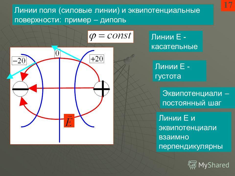 17 Линии поля (силовые линии) и эквипотенциальные поверхности: пример – диполь Линии Е - касательные Линии Е - густота Эквипотенциали – постоянный шаг Линии Е и эквипотенциали взаимно перпендикулярны