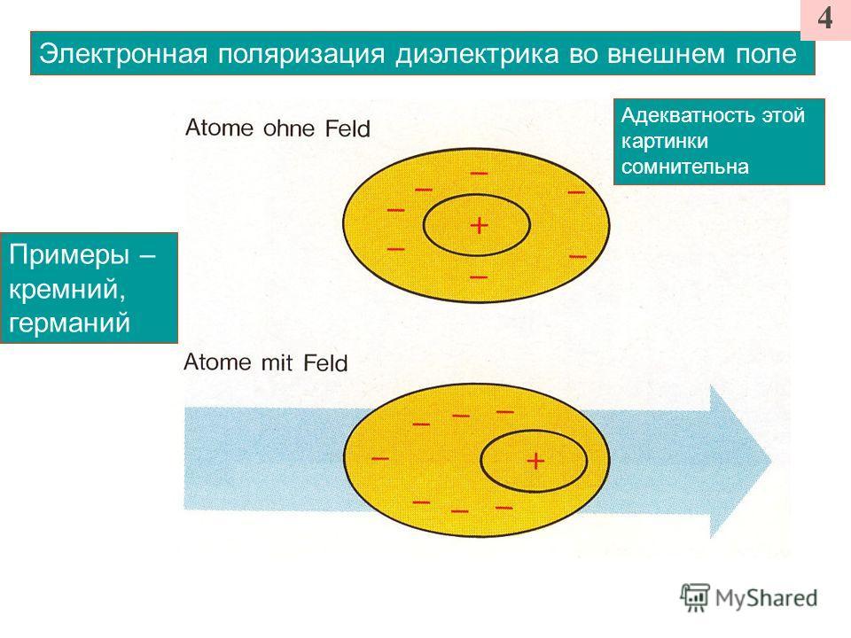 Электронная поляризация диэлектрика во внешнем поле 4 Примеры – кремний, германий Адекватность этой картинки сомнительна